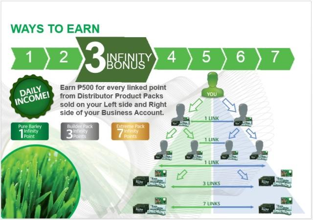 infinity bonus